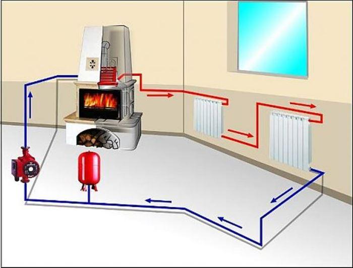 Как я делал отопление в доме своими руками