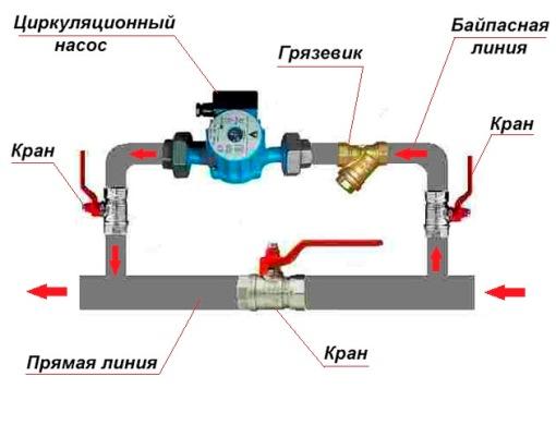 установка байпаса с насосом