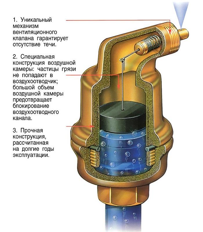 клапан для отвода газов из системы отопления