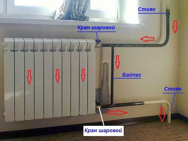 байпас в системі опалення