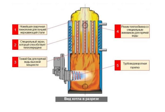 дизельний котел для опалення