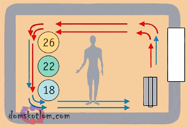 як конвектор газовий нагріває повітря в кімнаті