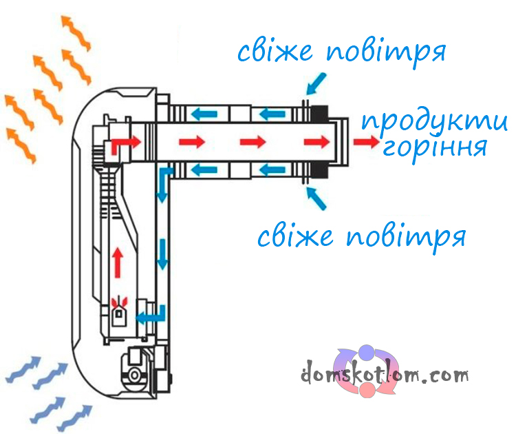 схема роботи закритої камери сгорання