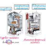 Атмосферний або турбований газовий котел – який краще вибрати при покупці