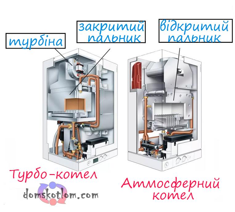 Атмосферний або турбований газовий котел